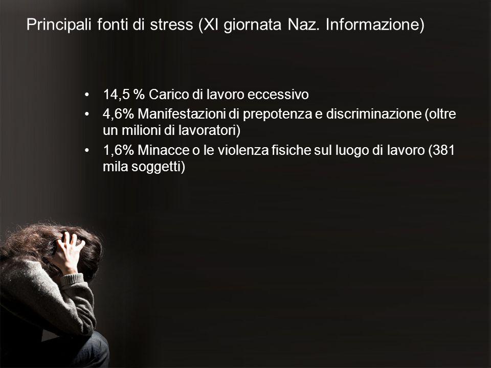 Principali fonti di stress (XI giornata Naz. Informazione) 14,5 % Carico di lavoro eccessivo 4,6% Manifestazioni di prepotenza e discriminazione (oltr