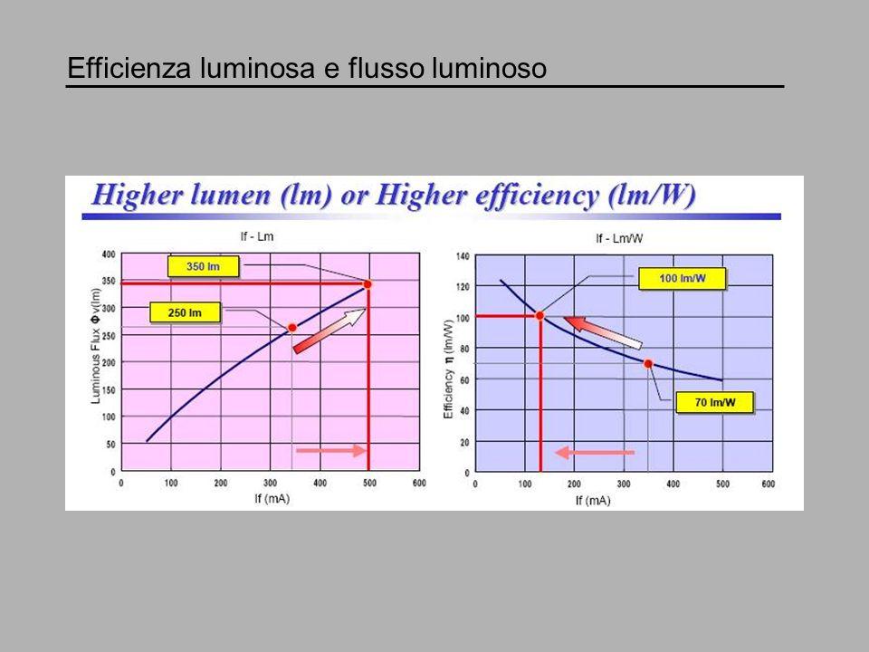 Efficienza luminosa e flusso luminoso