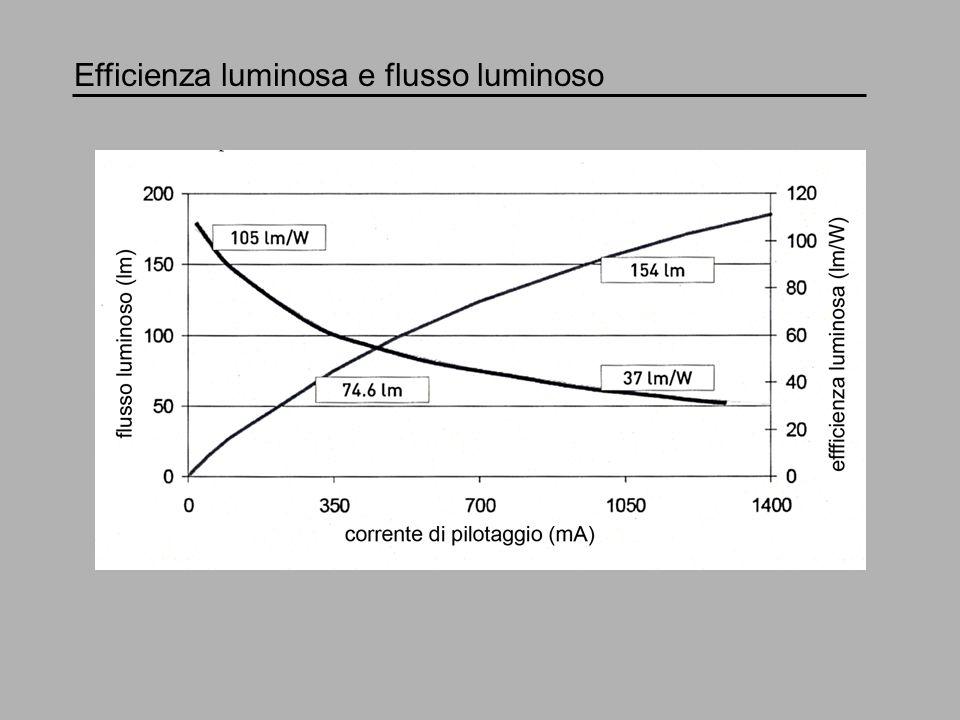 Temperatura di giunzione e durata di vita