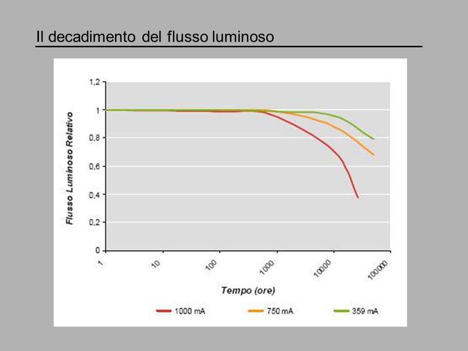 Dimensioni e pesi Power LED Potenza: 1.1 W Flusso luminoso: 110 lm Corrente di pilotaggio: 350 mA Efficienza luminosa: 100 lm/W Dimensioni: 8 mm (diametro della base)