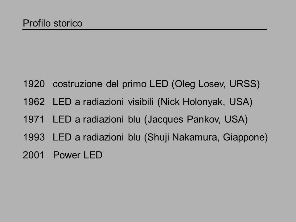 Profilo storico 1920 costruzione del primo LED (Oleg Losev, URSS) 1962 LED a radiazioni visibili (Nick Holonyak, USA) 1971 LED a radiazioni blu (Jacqu