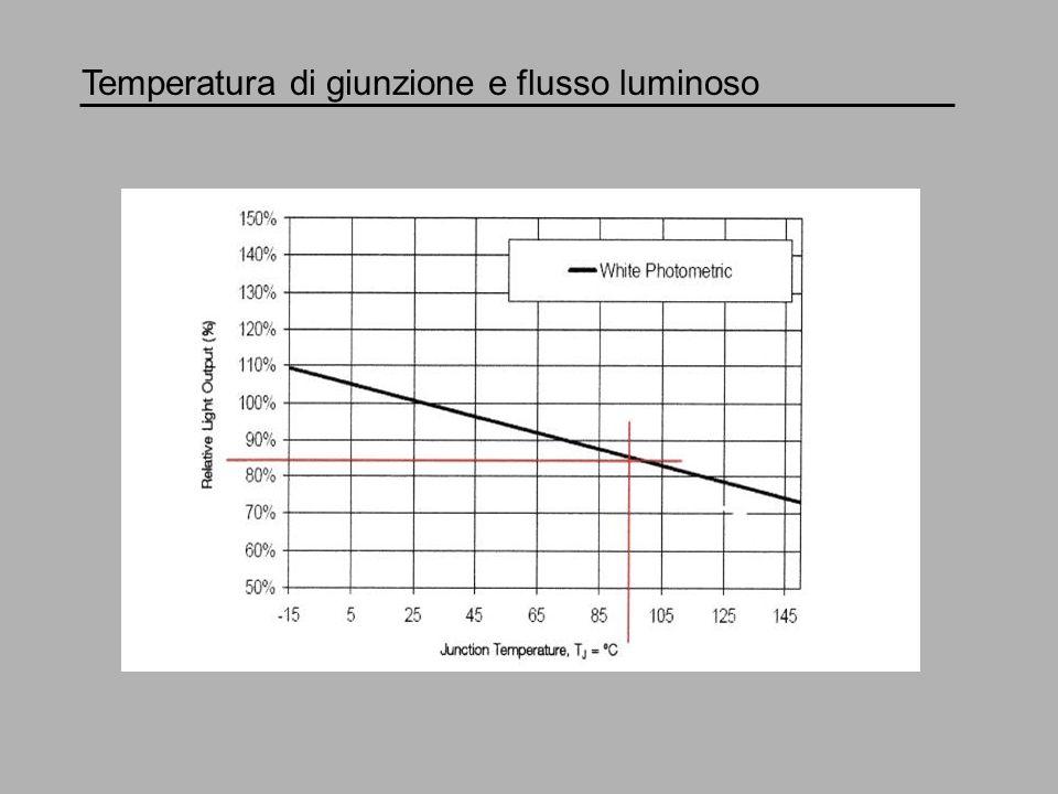 Corrente di pilotaggio e flusso luminoso (temperatura di giunzione costante) 350 mA ------------------- 100 lm 600 mA ------------------- 150 lm