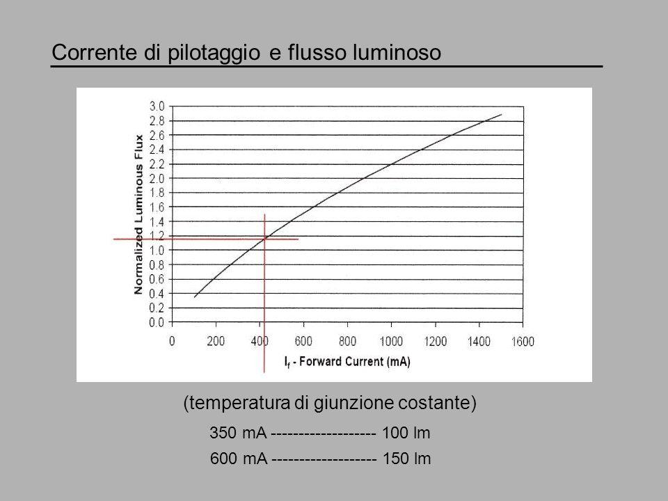Corrente di pilotaggio e caduta di tensione 350 mA --------- 3.43 V --------- 1.2 W ---------- 100 lm ---------- 83 lm/W 600 mA --------- 3.57 V --------- 2.1 W ---------- 150 lm ---------- 71 lm/W