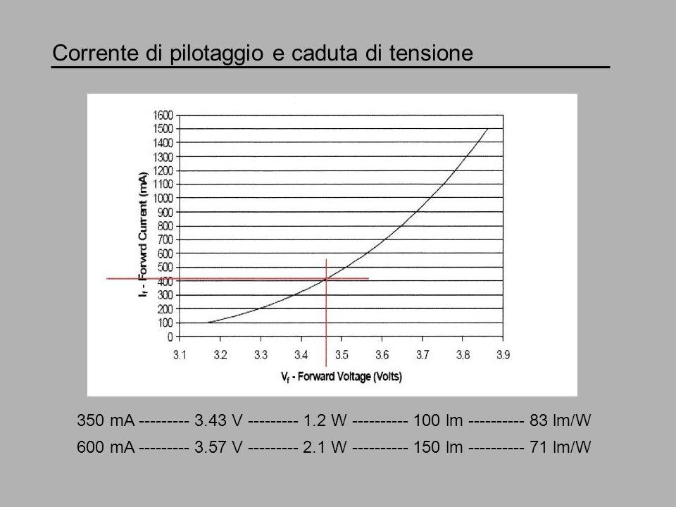 Corrente di pilotaggio e caduta di tensione 350 mA --------- 3.43 V --------- 1.2 W ---------- 100 lm ---------- 83 lm/W 600 mA --------- 3.57 V -----
