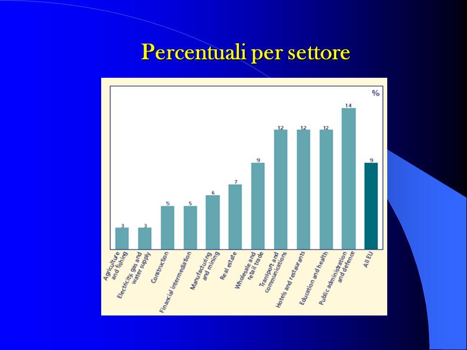 Violenza verbale Mobbing Sud africa 60.1% 20.6% Libano 40.0% 22.1% Tailandia 47.7% 10.7% Portogallo 39.15% 19.75% Brasile 39.5% 15.2% Bulgaria 32.2% 30.9% Australia 67.0% 10.5% Ilo/icn/who/psi (2002) Settore sanità