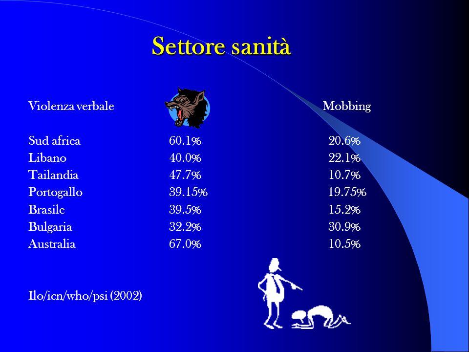 Violenza verbale Mobbing Sud africa 60.1% 20.6% Libano 40.0% 22.1% Tailandia 47.7% 10.7% Portogallo 39.15% 19.75% Brasile 39.5% 15.2% Bulgaria 32.2% 3