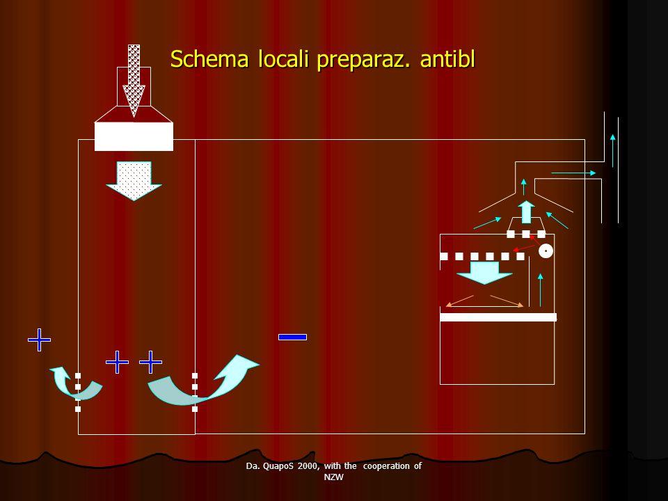 Da. QuapoS 2000, with the cooperation of NZW Schema locali preparaz. antibl