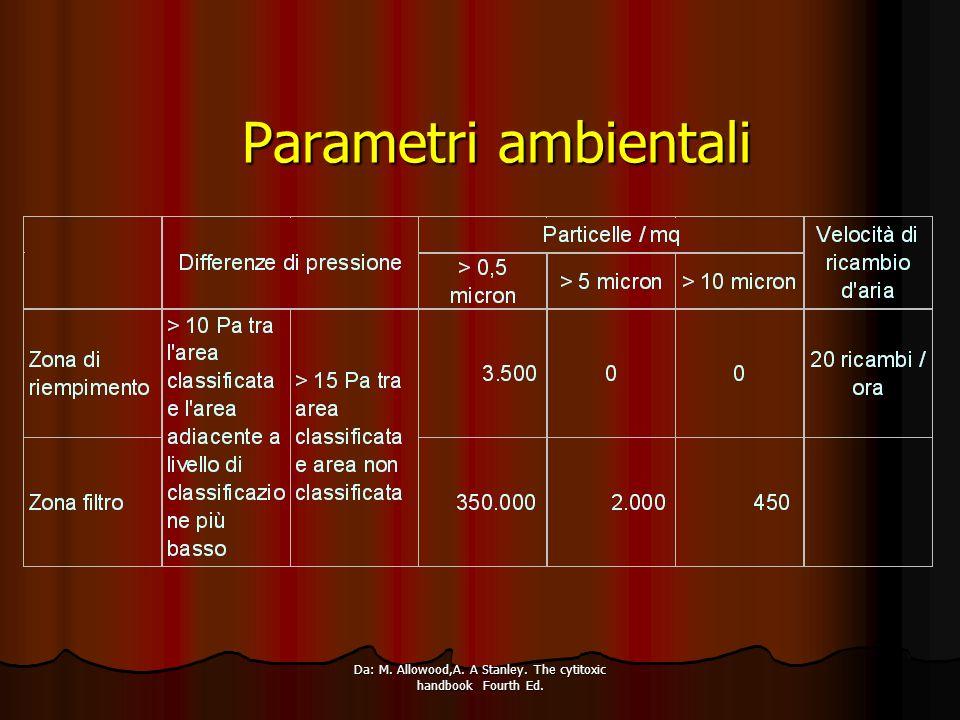 Corso della Regione Piemonte 2003 CONVALIDA DEL PROCEDIMENTO DI PREPARAZIONE FATTORI CRITICI PROCEDIMENTO DI PREPARAZIONE MATERIE PRIME E MATERIALI METODO DI PREPARAZIONE ATTREZZATURE E STRUMENTI DI CONTROLLO LOCALI E CONDIZIONI AMBIENTALI PERSONALE ADDETTO ALLA PREPARAZIONE