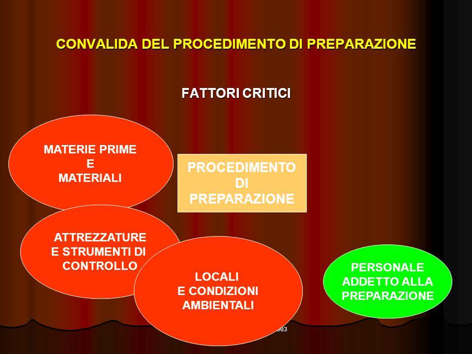 Corso della Regione Piemonte 2003 CONVALIDA DEL PROCEDIMENTO DI PREPARAZIONE FATTORI CRITICI PROCEDIMENTO DI PREPARAZIONE MATERIE PRIME E MATERIALI ATTREZZATURE E STRUMENTI DI CONTROLLO LOCALI E CONDIZIONI AMBIENTALI PERSONALE ADDETTO ALLA PREPARAZIONE