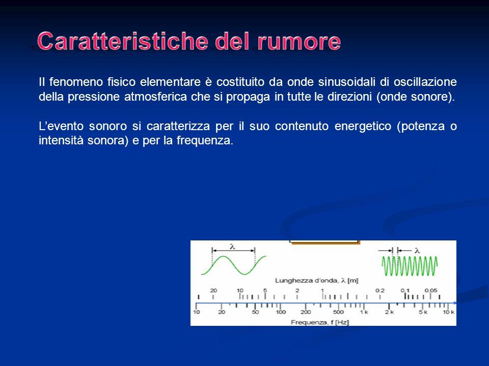Il fenomeno fisico elementare è costituito da onde sinusoidali di oscillazione della pressione atmosferica che si propaga in tutte le direzioni (onde