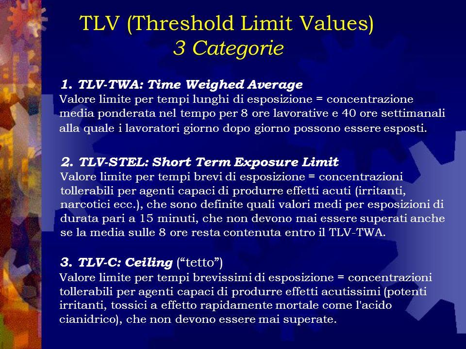 TLV (Threshold Limit Values) 3 Categorie 1. TLV-TWA: Time Weighed Average Valore limite per tempi lunghi di esposizione = concentrazione media pondera