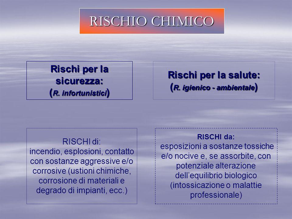 RISCHIO CHIMICO Rischi per la sicurezza: ( R. infortunistici ) Rischi per la salute: ( R. igienico - ambientale ) RISCHI di: incendio, esplosioni, con