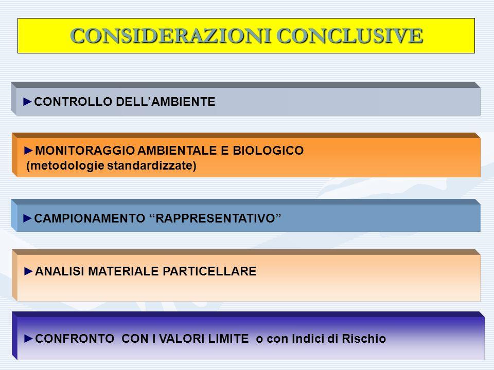 CONSIDERAZIONI CONCLUSIVE CONTROLLO DELLAMBIENTE MONITORAGGIO AMBIENTALE E BIOLOGICO (metodologie standardizzate) CAMPIONAMENTO RAPPRESENTATIVO ANALIS
