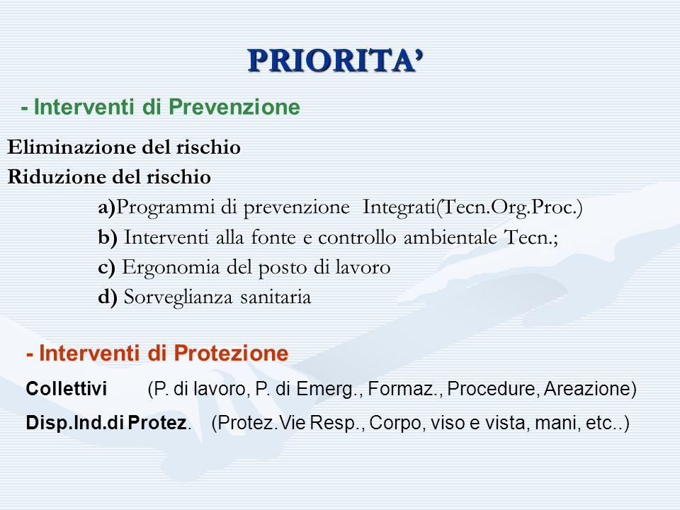 PRIORITA Eliminazione del rischio Riduzione del rischio a)Programmi di prevenzione Integrati(Tecn.Org.Proc.) a)Programmi di prevenzione Integrati(Tecn