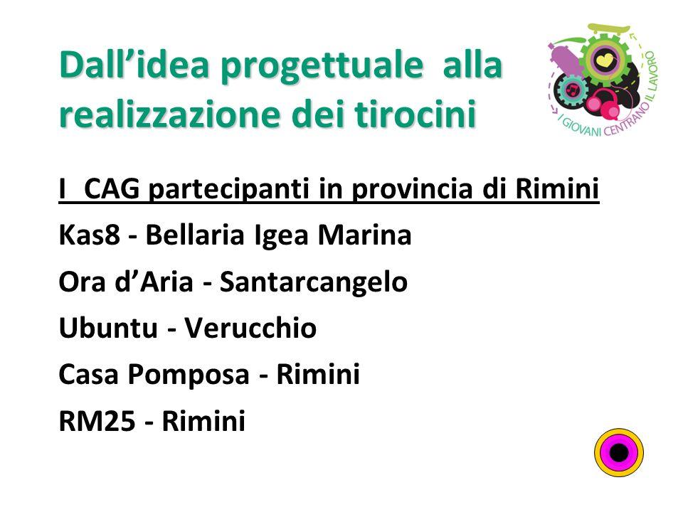 Dallidea progettuale alla realizzazione dei tirocini I CAG partecipanti in provincia di Rimini Kas8 - Bellaria Igea Marina Ora dAria - Santarcangelo Ubuntu - Verucchio Casa Pomposa - Rimini RM25 - Rimini