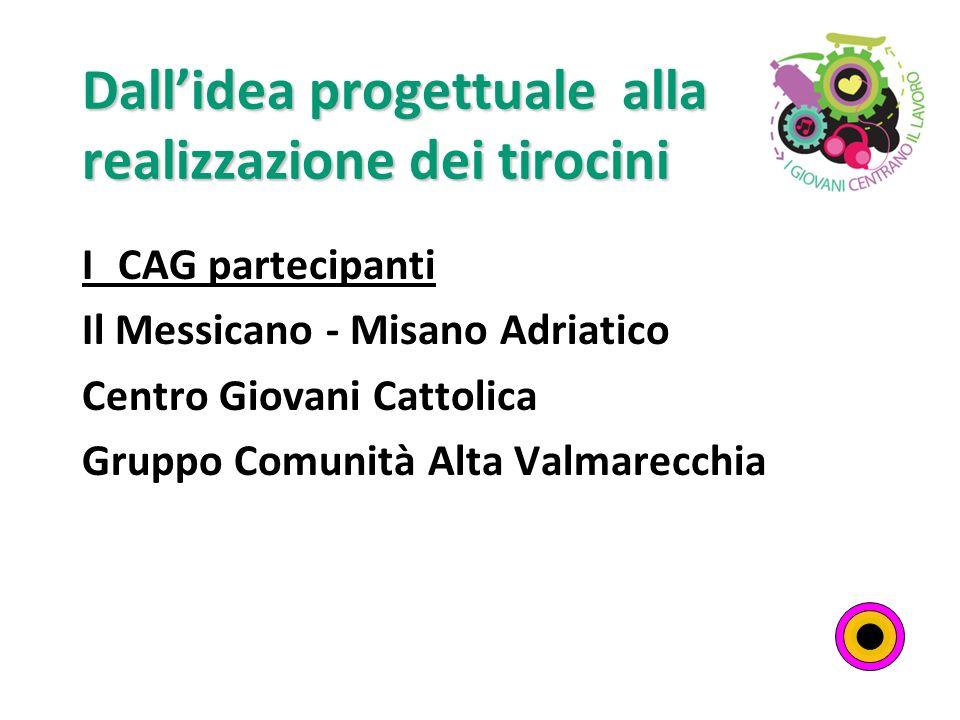 Dallidea progettuale alla realizzazione dei tirocini I CAG partecipanti Il Messicano - Misano Adriatico Centro Giovani Cattolica Gruppo Comunità Alta Valmarecchia