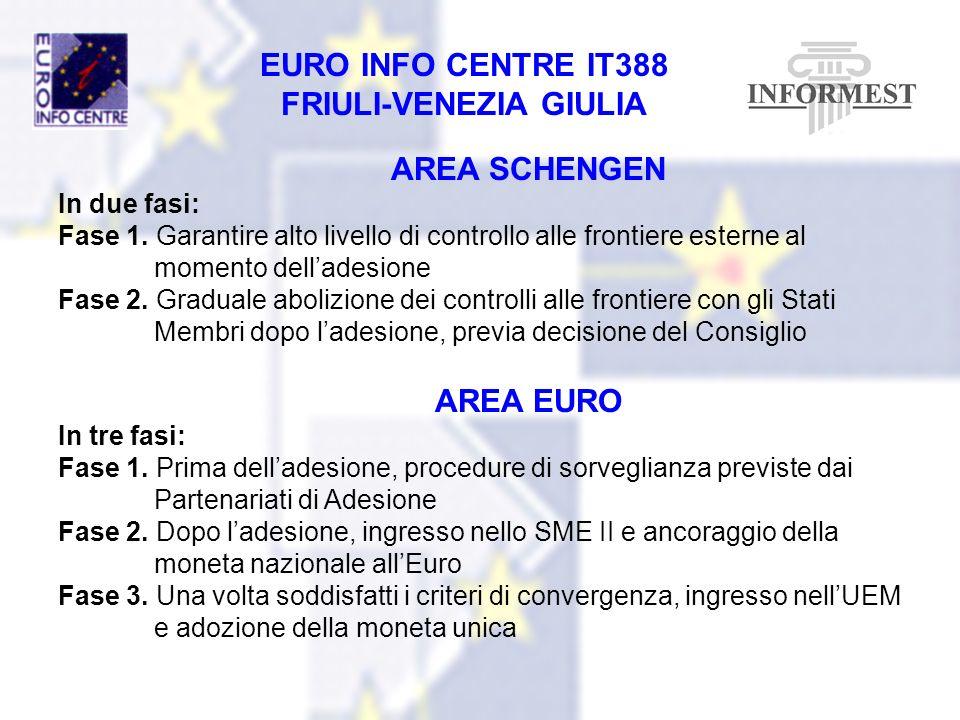 EURO INFO CENTRE IT388 FRIULI-VENEZIA GIULIA AREA SCHENGEN In due fasi: Fase 1. Garantire alto livello di controllo alle frontiere esterne al momento