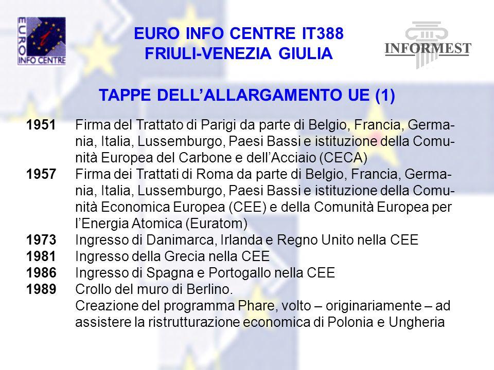 EURO INFO CENTRE IT388 FRIULI-VENEZIA GIULIA TAPPE DELLALLARGAMENTO UE (1) 1951Firma del Trattato di Parigi da parte di Belgio, Francia, Germa- nia, I