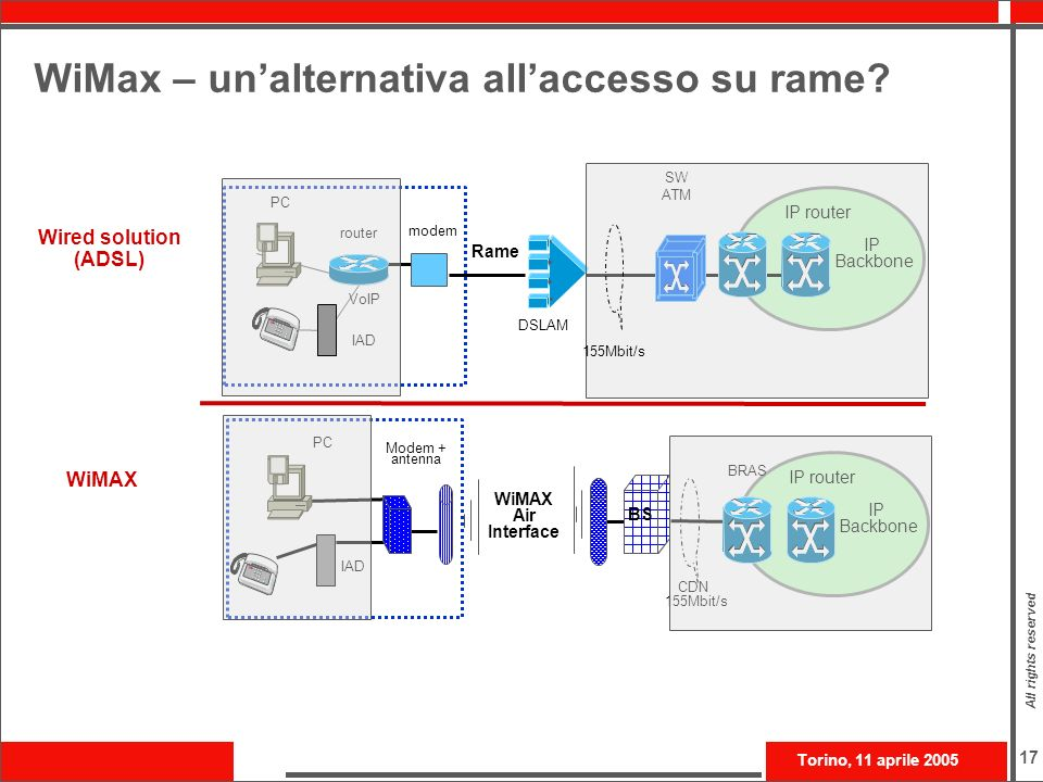 Torino, 11 aprile 2005 All rights reserved 17 WiMax – unalternativa allaccesso su rame? Wired solution (ADSL) WiMAX Rame DSLAM IAD VoIP PC IP Backbone