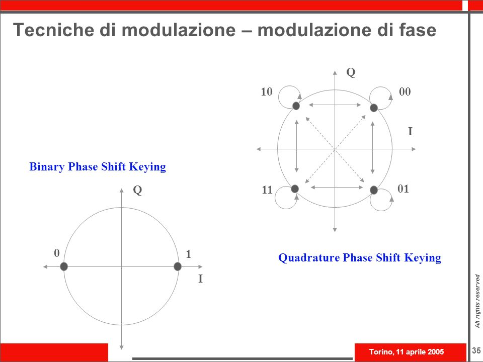 Torino, 11 aprile 2005 All rights reserved 35 Tecniche di modulazione – modulazione di fase I Q Binary Phase Shift Keying Quadrature Phase Shift Keyin