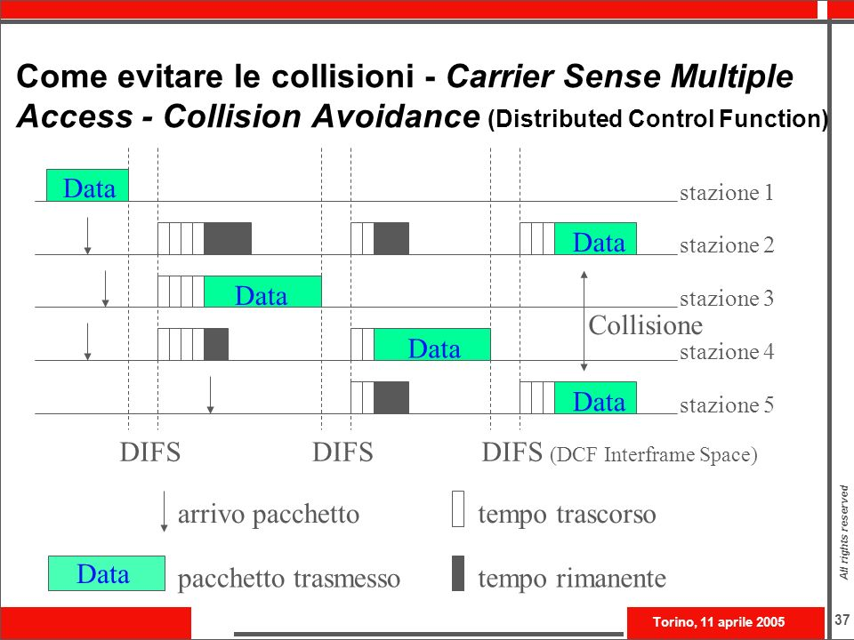 Torino, 11 aprile 2005 All rights reserved 37 Come evitare le collisioni - Carrier Sense Multiple Access - Collision Avoidance (Distributed Control Fu