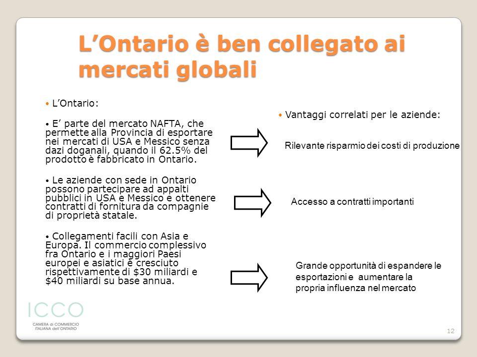 12 LOntario: E parte del mercato NAFTA, che permette alla Provincia di esportare nei mercati di USA e Messico senza dazi doganali, quando il 62.5% del