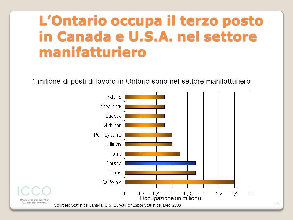 13 LOntario occupa il terzo posto in Canada e U.S.A. nel settore manifatturiero Sources: Statistics Canada, U.S. Bureau of Labor Statistics, Dec. 2008