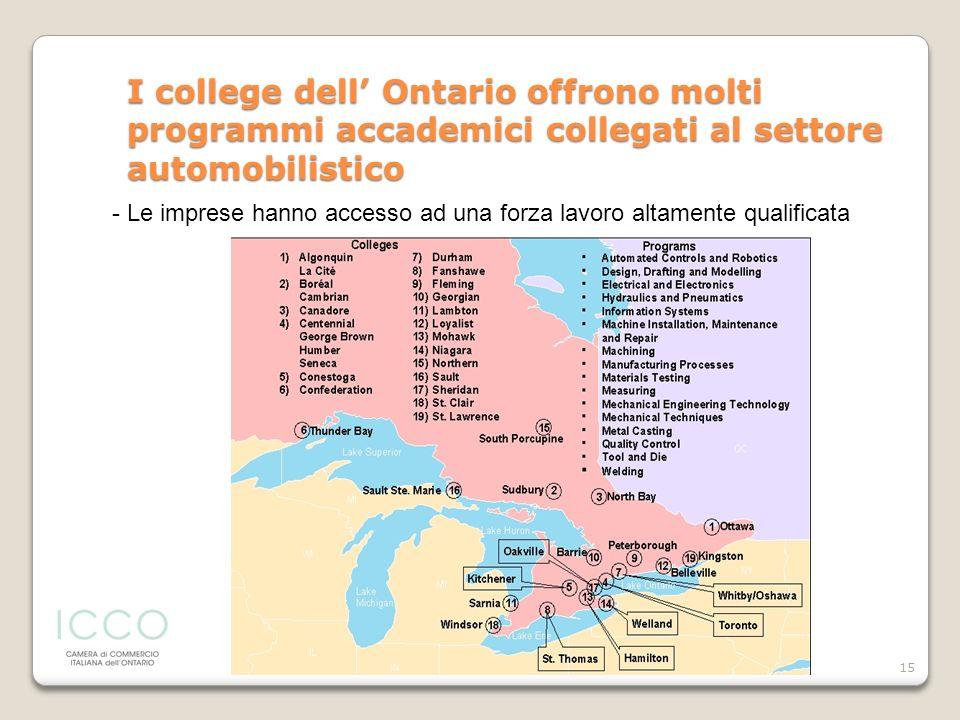 15 I college dell Ontario offrono molti programmi accademici collegati al settore automobilistico - Le imprese hanno accesso ad una forza lavoro altam