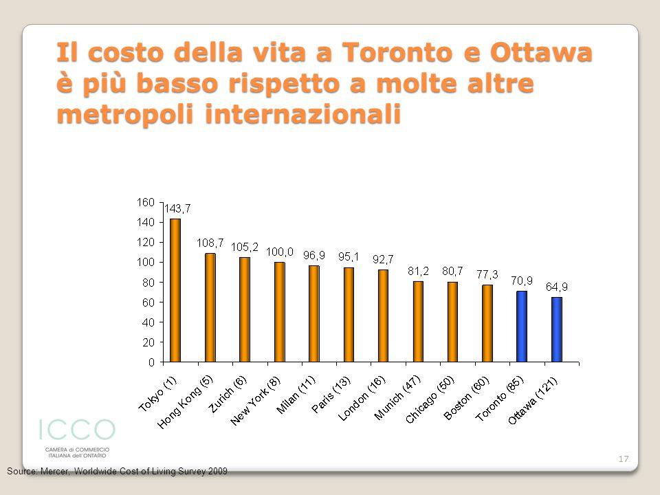 17 Il costo della vita a Toronto e Ottawa è più basso rispetto a molte altre metropoli internazionali Source: Mercer, Worldwide Cost of Living Survey