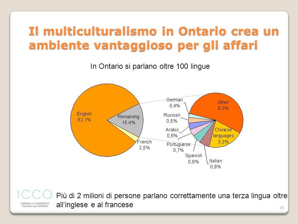 18 Il multiculturalismo in Ontario crea un ambiente vantaggioso per gli affari Più di 2 milioni di persone parlano correttamente una terza lingua oltr