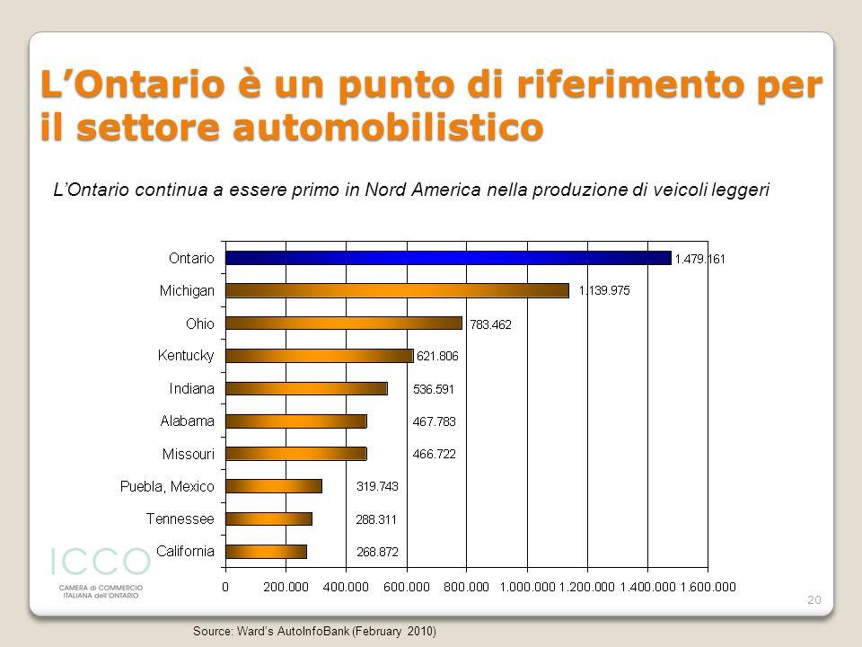 20 LOntario è un punto di riferimento per il settore automobilistico Source: Wards AutoInfoBank (February 2010) LOntario continua a essere primo in No