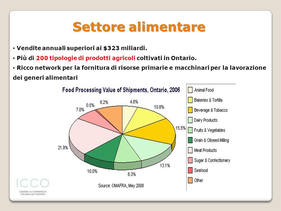 Vendite annuali superiori ai $323 miliardi. Più di 200 tipologie di prodotti agricoli coltivati in Ontario. Ricco network per la fornitura di risorse