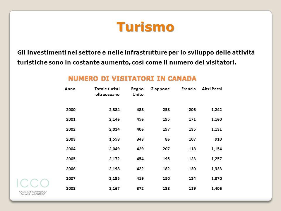 Gli investimenti nel settore e nelle infrastrutture per lo sviluppo delle attività turistiche sono in costante aumento, così come il numero dei visita