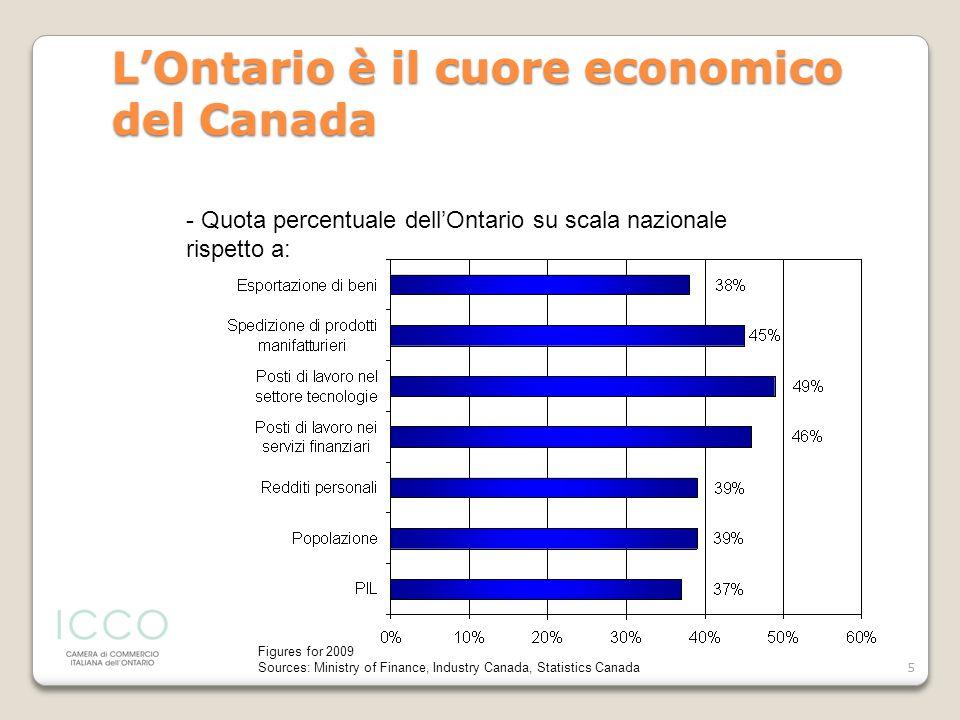 5 LOntario è il cuore economico del Canada - Quota percentuale dellOntario su scala nazionale rispetto a: Figures for 2009 Sources: Ministry of Financ