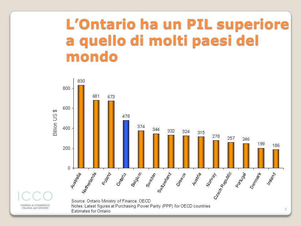 7 LOntario ha un PIL superiore a quello di molti paesi del mondo Source: Ontario Ministry of Finance, OECD Notes: Latest figures at Purchasing Power P