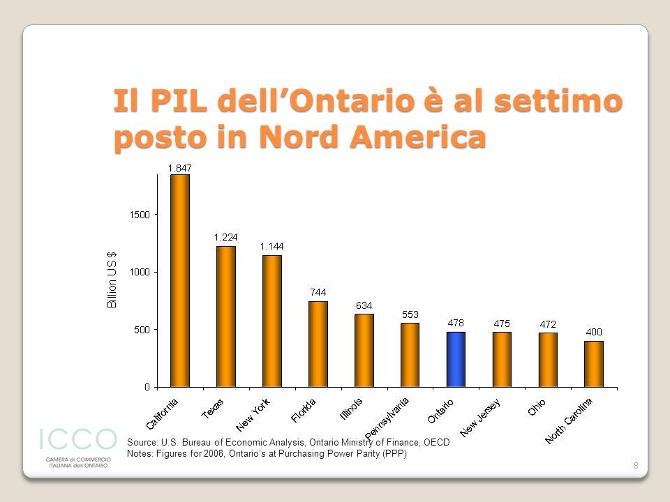8 Il PIL dellOntario è al settimo posto in Nord America Source: U.S. Bureau of Economic Analysis, Ontario Ministry of Finance, OECD Notes: Figures for