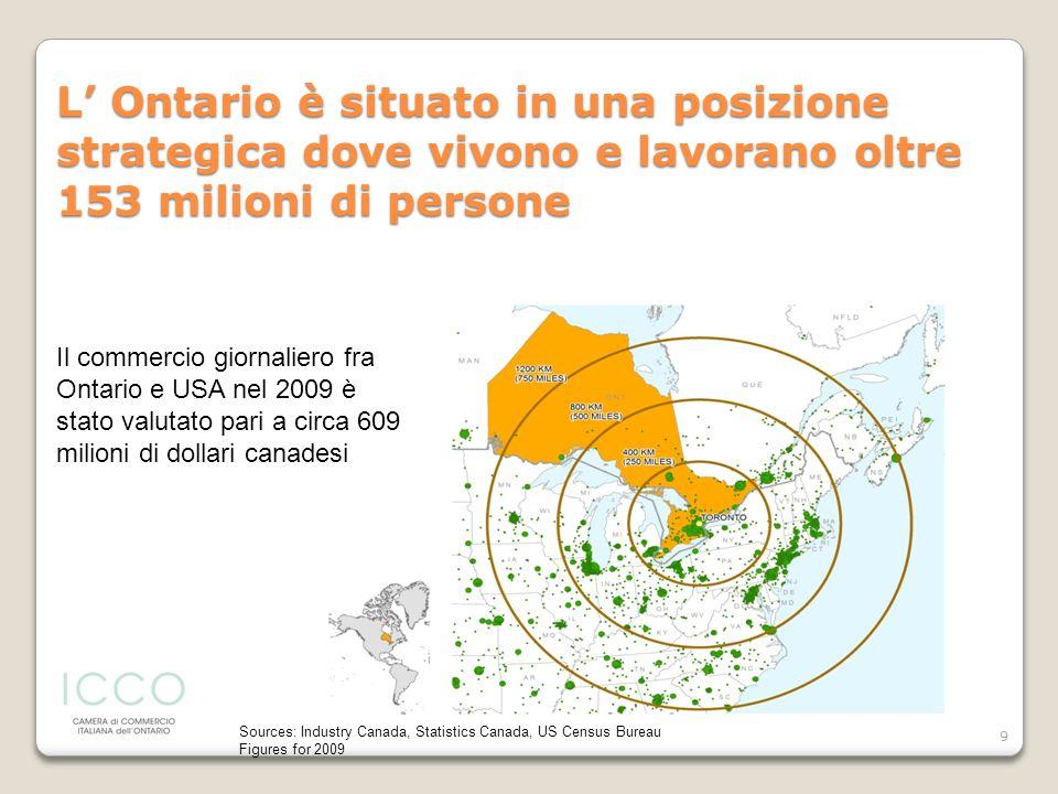 9 L Ontario è situato in una posizione strategica dove vivono e lavorano oltre 153 milioni di persone Sources: Industry Canada, Statistics Canada, US