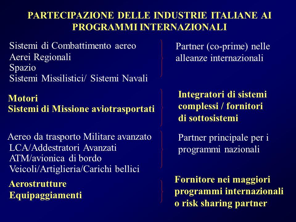 PARTECIPAZIONE DELLE INDUSTRIE ITALIANE AI PROGRAMMI INTERNAZIONALI Sistemi di Combattimento aereo Aerei Regionali Spazio Sistemi Missilistici/ Sistemi Navali Partner (co-prime) nelle alleanze internazionali Motori Sistemi di Missione aviotrasportati Integratori di sistemi complessi / fornitori di sottosistemi Aereo da trasporto Militare avanzato LCA/Addestratori Avanzati ATM/avionica di bordo Veicoli/Artiglieria/Carichi bellici Partner principale per i programmi nazionali Aerostrutture Equipaggiamenti Fornitore nei maggiori programmi internazionali o risk sharing partner