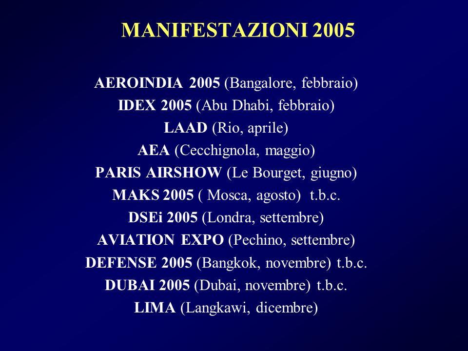 MANIFESTAZIONI 2005 AEROINDIA 2005 (Bangalore, febbraio) IDEX 2005 (Abu Dhabi, febbraio) LAAD (Rio, aprile) AEA (Cecchignola, maggio) PARIS AIRSHOW (Le Bourget, giugno) MAKS 2005 ( Mosca, agosto) t.b.c.