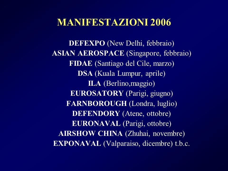 MANIFESTAZIONI 2006 DEFEXPO (New Delhi, febbraio) ASIAN AEROSPACE (Singapore, febbraio) FIDAE (Santiago del Cile, marzo) DSA (Kuala Lumpur, aprile) ILA (Berlino,maggio) EUROSATORY (Parigi, giugno) FARNBOROUGH (Londra, luglio) DEFENDORY (Atene, ottobre) EURONAVAL (Parigi, ottobre) AIRSHOW CHINA (Zhuhai, novembre) EXPONAVAL (Valparaiso, dicembre) t.b.c.
