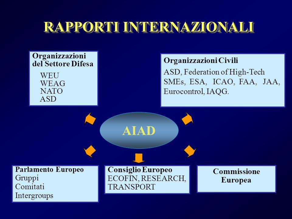 RAPPORTI INTERNAZIONALI AIAD Organizzazioni del Settore Difesa WEU WEAG NATO ASD Parlamento Europeo Gruppi Comitati Intergroups Consiglio Europeo ECOFIN, RESEARCH, TRANSPORT Commissione Europea Organizzazioni Civili ASD, Federation of High-Tech SMEs, ESA, ICAO, FAA, JAA, Eurocontrol, IAQG.