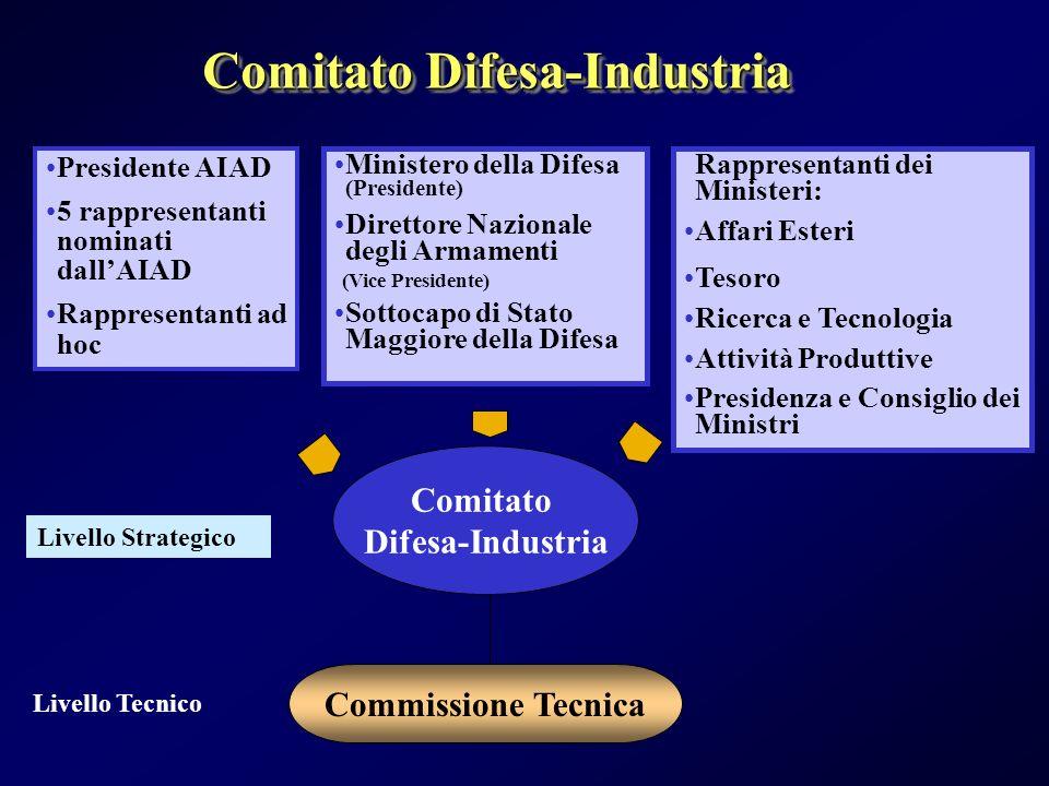 Comitato Difesa-Industria Presidente AIAD 5 rappresentanti nominati dallAIAD Rappresentanti ad hoc Ministero della Difesa (Presidente) Direttore Nazio