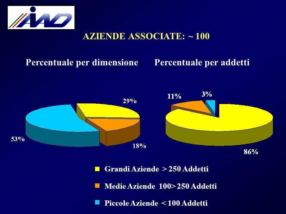 AZIENDE ASSOCIATE: ~ 100 Percentuale per dimensionePercentuale per addetti Grandi Aziende > 250 Addetti Medie Aziende 100> 250 Addetti Piccole Aziende < 100 Addetti