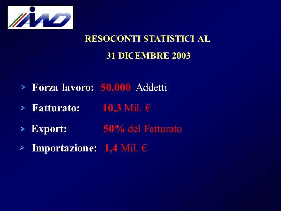 RESOCONTI STATISTICI AL 31 DICEMBRE 2003 Forza lavoro: 50.000 Addetti Fatturato: 10,3 Mil. Export: 50% del Fatturato Importazione: 1,4 Mil.