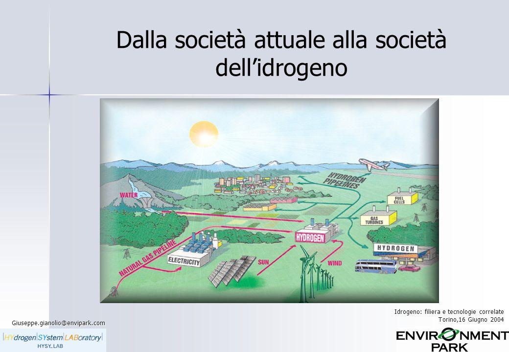 Giuseppe.gianolio@envipark.com Idrogeno: filiera e tecnologie correlate Torino,16 Giugno 2004 Dalla società attuale alla società dellidrogeno
