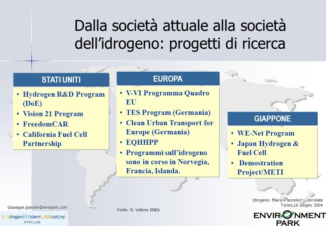 Giuseppe.gianolio@envipark.com Idrogeno: filiera e tecnologie correlate Torino,16 Giugno 2004 La situazione piemontese: Sistema Piemonte Idrogeno Realizzazione del Laboratorio HYSY_Lab.