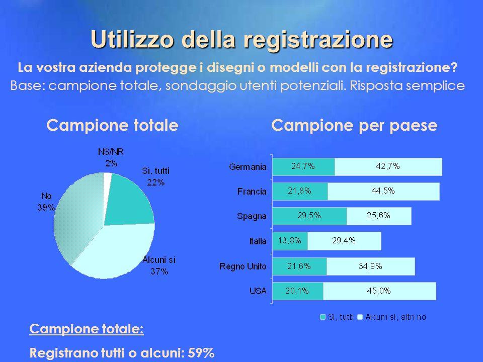 Utilizzo della registrazione La vostra azienda protegge i disegni o modelli con la registrazione? Base: campione totale, sondaggio utenti potenziali.