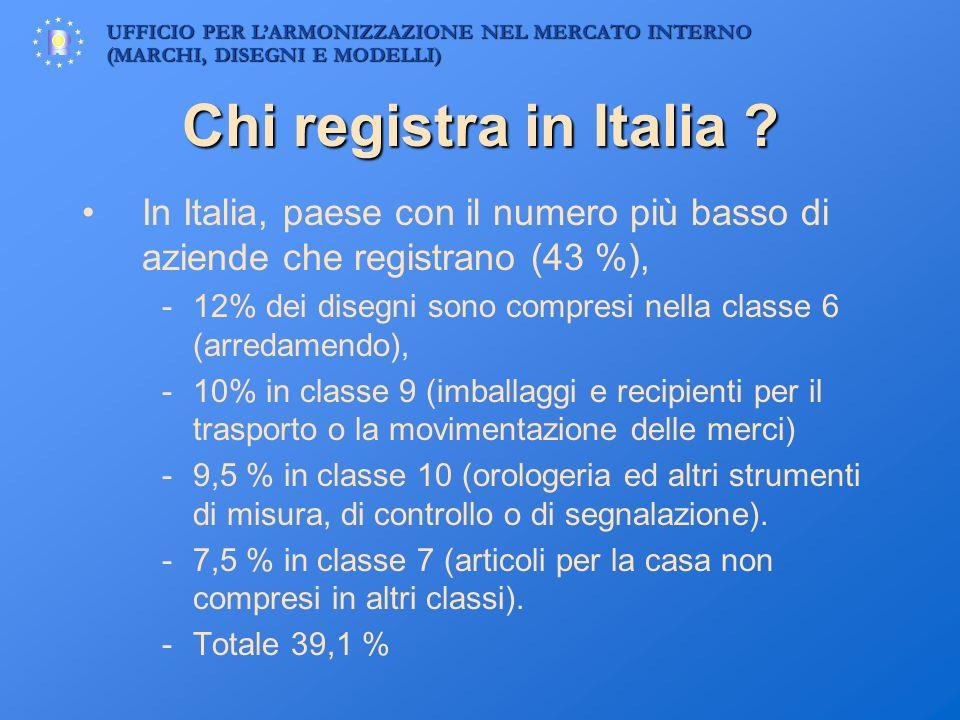 UFFICIO PER LARMONIZZAZIONE NEL MERCATO INTERNO (MARCHI, DISEGNI E MODELLI) Chi registra in Italia ? In Italia, paese con il numero più basso di azien