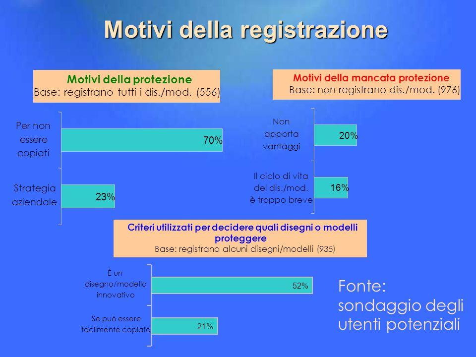 Motivi della registrazione Motivi della protezione Base: registrano tutti i dis./mod. (556) 23% 70% Strategia aziendale Per non essere copiati Motivi