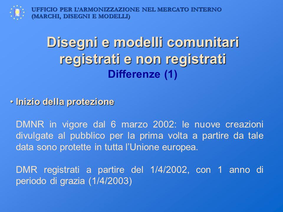 UFFICIO PER LARMONIZZAZIONE NEL MERCATO INTERNO (MARCHI, DISEGNI E MODELLI) Disegni e modelli comunitari registrati e non registrati Disegni e modelli
